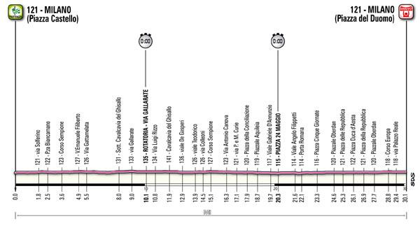 Giro d'Italia Profil Etappe 21