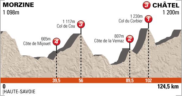 Criterium du Dauphine - Profil Etappe 7